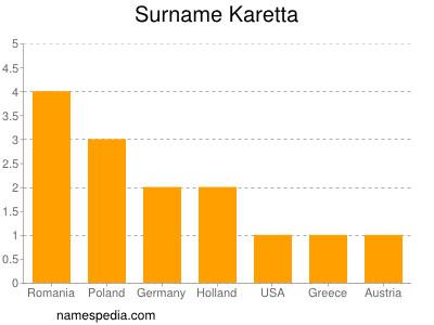 Surname Karetta