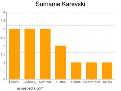 Surname Karevski