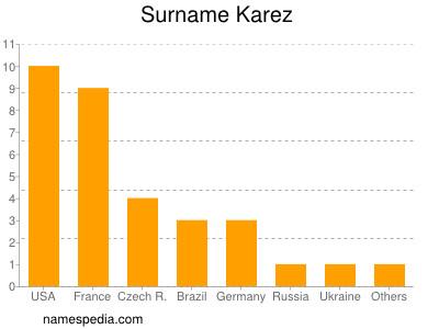 Surname Karez