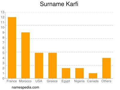Surname Karfi