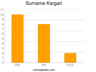 Surname Kargari