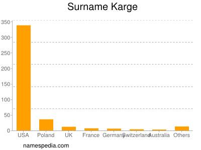 Surname Karge