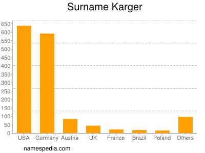 Surname Karger