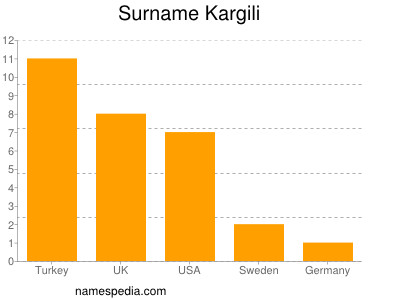 Surname Kargili