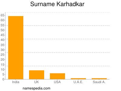 Surname Karhadkar