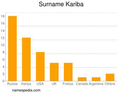 Surname Kariba