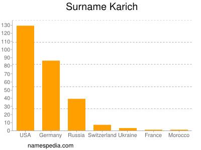 Surname Karich