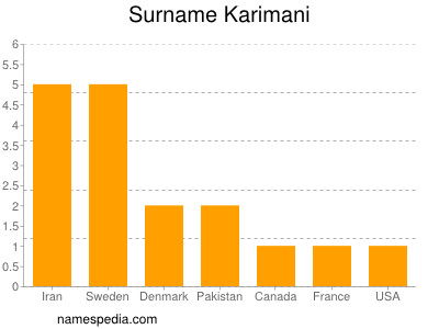 Surname Karimani