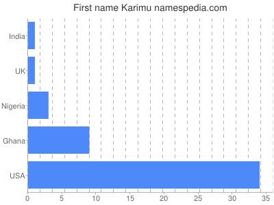 Given name Karimu