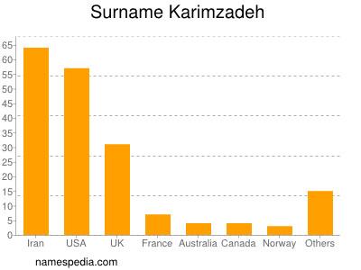 Surname Karimzadeh