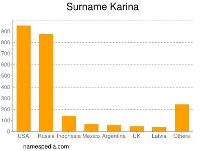 Surname Karina