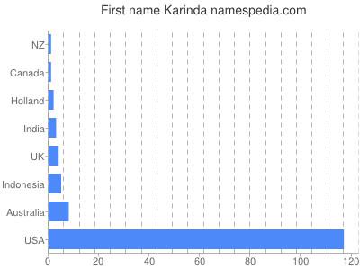 Given name Karinda