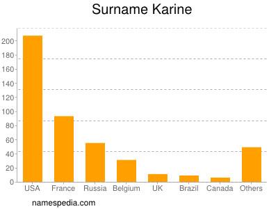 Surname Karine