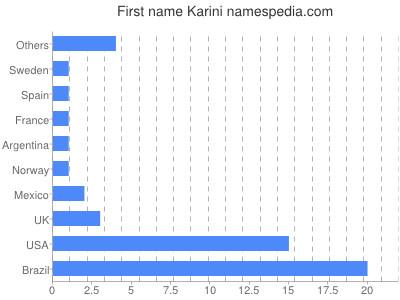 Given name Karini