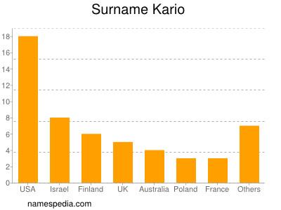 Surname Kario