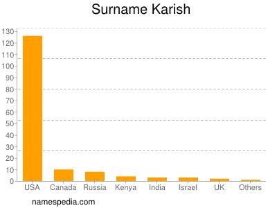 Surname Karish
