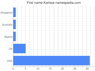 Given name Karisse
