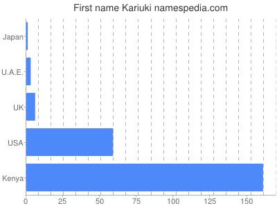 Given name Kariuki