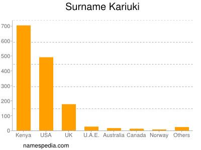 Surname Kariuki