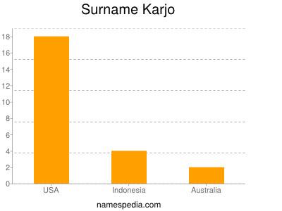 Surname Karjo