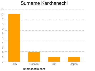 Surname Karkhanechi