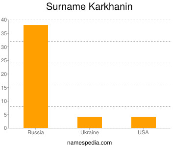 Surname Karkhanin