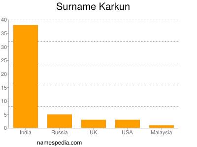 Surname Karkun