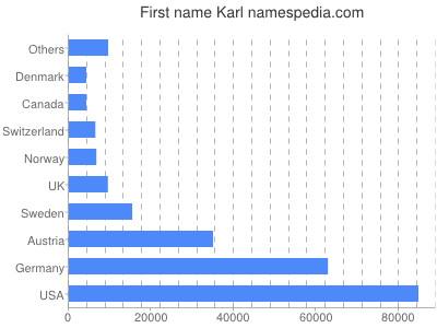 Given name Karl