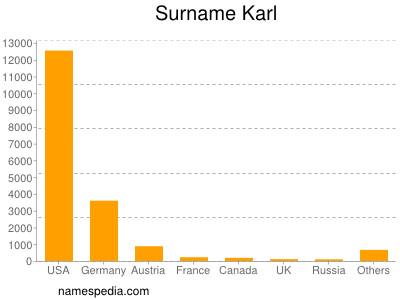 Surname Karl