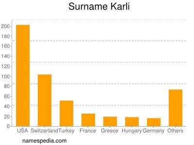 Surname Karli