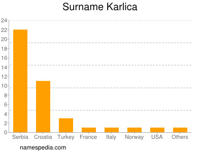 Surname Karlica