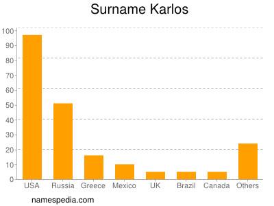 Surname Karlos