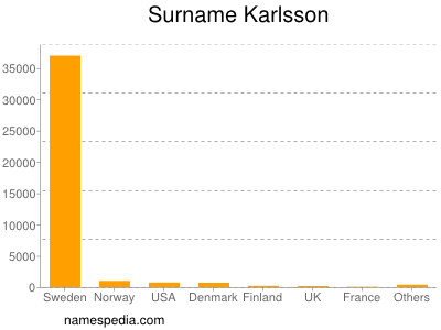 Surname Karlsson