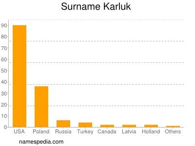 Surname Karluk