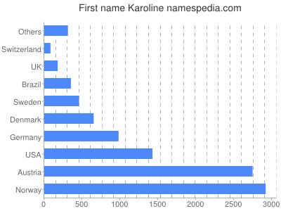 Given name Karoline