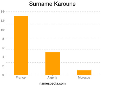 Surname Karoune
