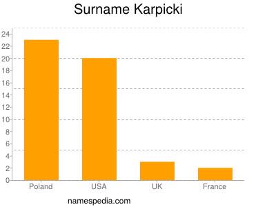 Surname Karpicki