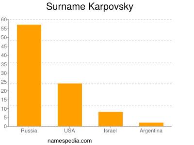 Surname Karpovsky