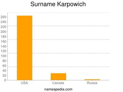Surname Karpowich