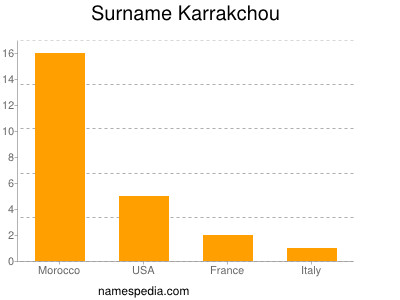 Surname Karrakchou