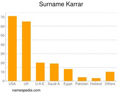 Surname Karrar