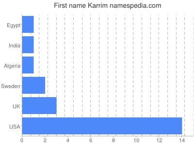 Given name Karrim
