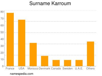 Surname Karroum