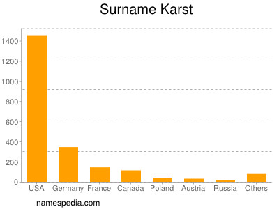 Surname Karst