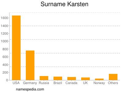 Surname Karsten