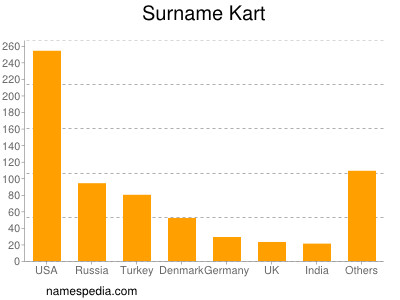 Surname Kart