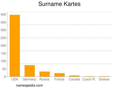 Surname Kartes