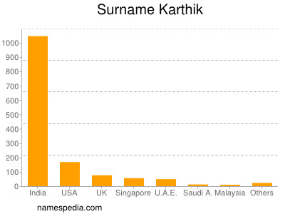 Surname Karthik