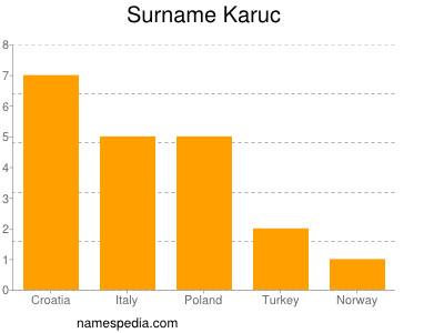 Surname Karuc