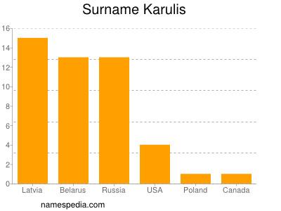 Surname Karulis